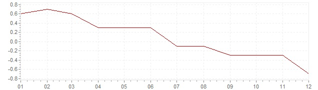 Chart - harmonised inflation Poland 2014 (HICP)