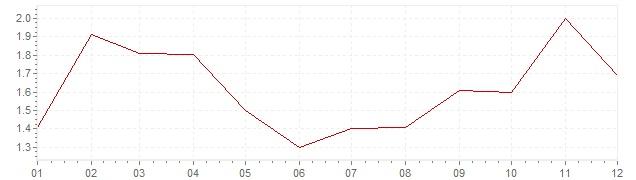 Gráfico - inflación armonizada de Polonia en 2017 (IPCA)