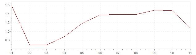 Chart - harmonised inflation Poland 2018 (HICP)