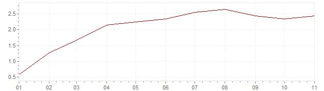 Grafiek - geharmoniseerde inflatie Polen 2019 (HICP)
