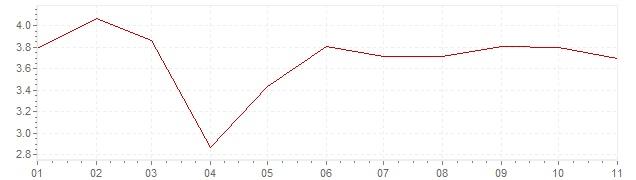 Chart - harmonised inflation Poland 2020 (HICP)