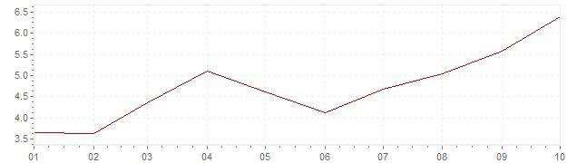 Chart - harmonised inflation Poland 2021 (HICP)