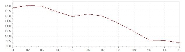 Chart - harmonised inflation Portugal 1991 (HICP)