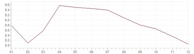 Chart - harmonised inflation Portugal 1992 (HICP)