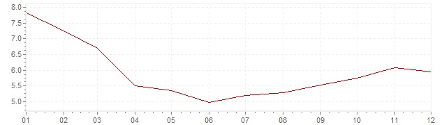 Chart - harmonised inflation Portugal 1993 (HICP)
