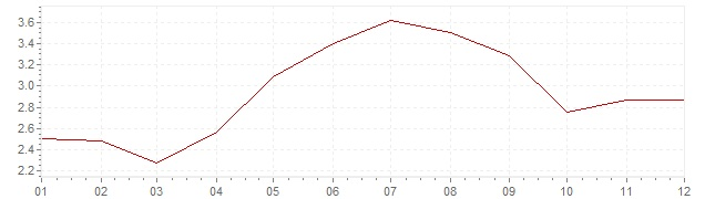 Graphik - harmonisierte Inflation Portugal 1996 (HVPI)