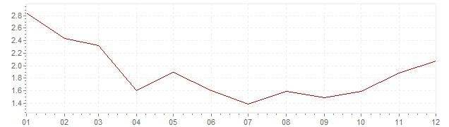 Graphik - harmonisierte Inflation Portugal 1997 (HVPI)