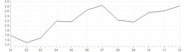 Graphik - harmonisierte Inflation Portugal 1998 (HVPI)