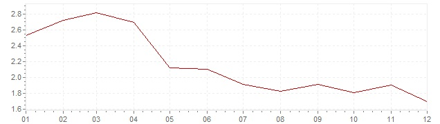 Chart - harmonised inflation Portugal 1999 (HICP)
