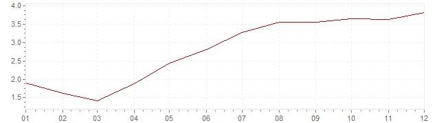 Grafiek - geharmoniseerde inflatie Portugal 2000 (HICP)