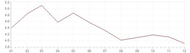 Chart - harmonised inflation Portugal 2001 (HICP)