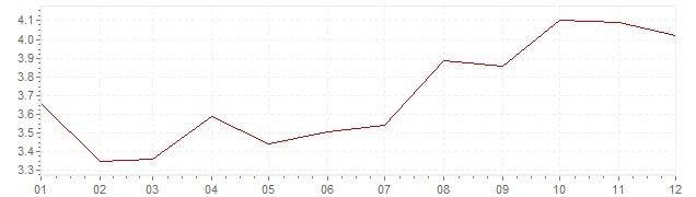 Graphik - harmonisierte Inflation Portugal 2002 (HVPI)