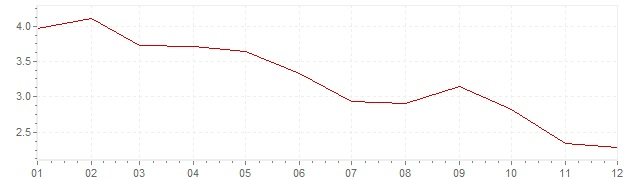 Chart - harmonised inflation Portugal 2003 (HICP)