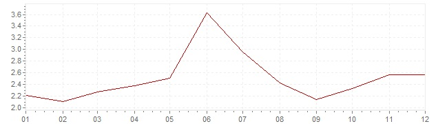 Grafiek - geharmoniseerde inflatie Portugal 2004 (HICP)
