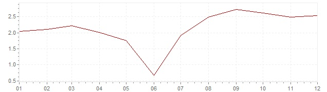 Chart - harmonised inflation Portugal 2005 (HICP)