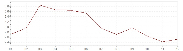 Chart - harmonised inflation Portugal 2006 (HICP)