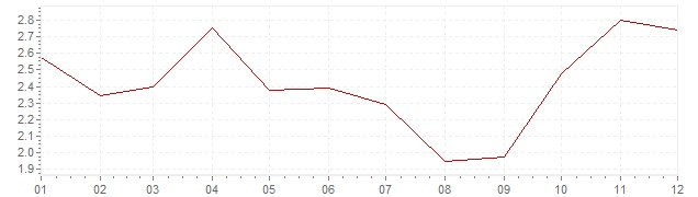 Grafiek - geharmoniseerde inflatie Portugal 2007 (HICP)