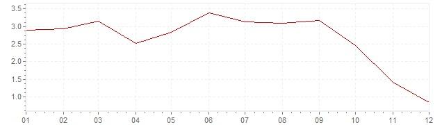 Graphik - Inflation harmonisé Portugal 2008 (IPCH)