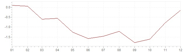 Grafiek - geharmoniseerde inflatie Portugal 2009 (HICP)