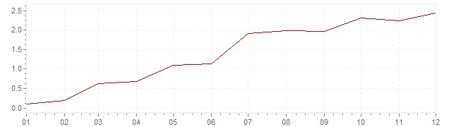 Chart - harmonised inflation Portugal 2010 (HICP)