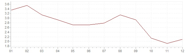 Chart - harmonised inflation Portugal 2012 (HICP)