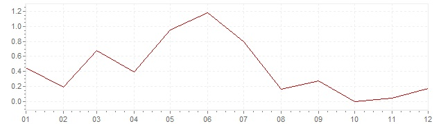 Chart - harmonised inflation Portugal 2013 (HICP)