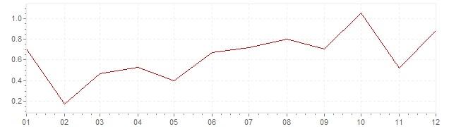 Grafiek - geharmoniseerde inflatie Portugal 2016 (HICP)