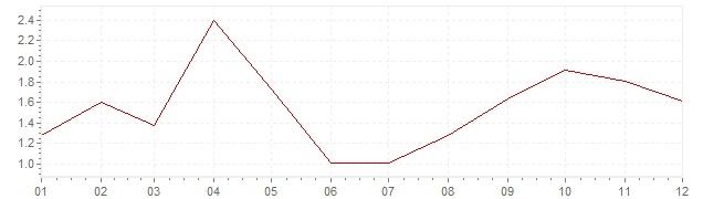 Grafiek - geharmoniseerde inflatie Portugal 2017 (HICP)