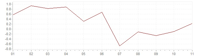 Chart - harmonised inflation Portugal 2019 (HICP)