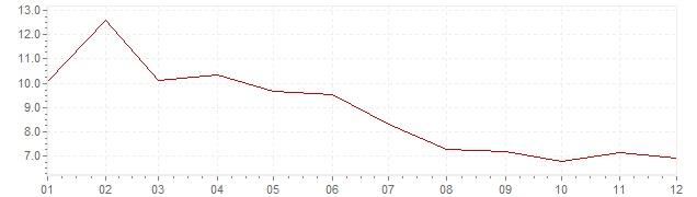 Chart - harmonised inflation Sweden 1991 (HICP)