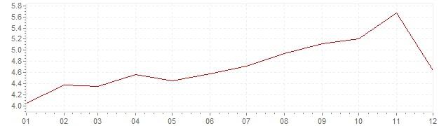 Gráfico - inflación armonizada de Suecia en 1993 (IPCA)