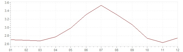 Grafiek - geharmoniseerde inflatie Zweden 1994 (HICP)