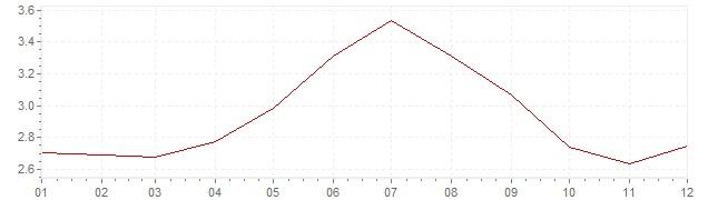 Graphik - harmonisierte Inflation Schweden 1994 (HVPI)