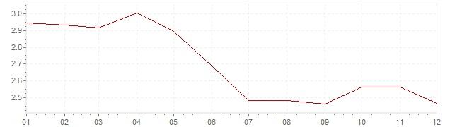 Graphik - harmonisierte Inflation Schweden 1995 (HVPI)