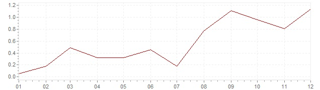 Graphik - Inflation harmonisé Suède 1999 (IPCH)