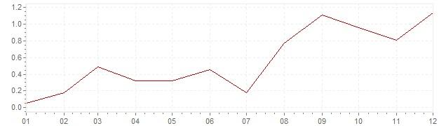 Graphik - harmonisierte Inflation Schweden 1999 (HVPI)