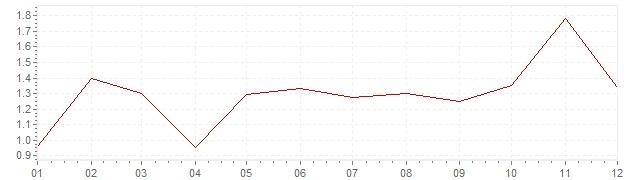 Gráfico - inflación armonizada de Suecia en 2000 (IPCA)