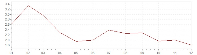 Gráfico - inflación armonizada de Suecia en 2003 (IPCA)