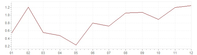 Chart - harmonised inflation Sweden 2005 (HICP)
