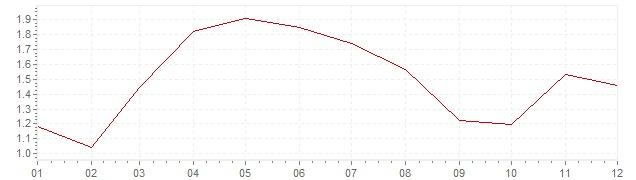 Graphik - harmonisierte Inflation Schweden 2006 (HVPI)