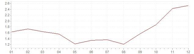 Grafiek - geharmoniseerde inflatie Zweden 2007 (HICP)