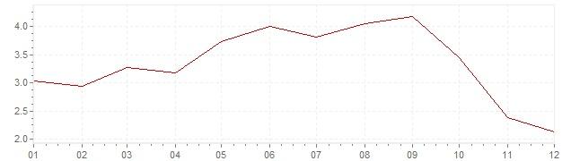 Grafiek - geharmoniseerde inflatie Zweden 2008 (HICP)