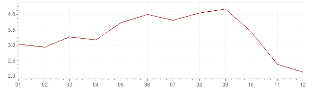 Chart - harmonised inflation Sweden 2008 (HICP)