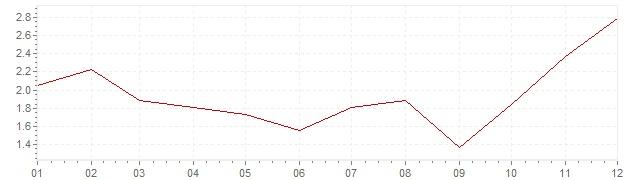 Graphik - harmonisierte Inflation Schweden 2009 (HVPI)