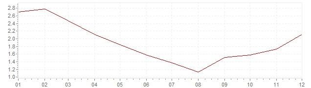 Chart - harmonised inflation Sweden 2010 (HICP)