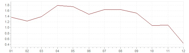 Chart - harmonised inflation Sweden 2011 (HICP)