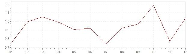 Grafiek - geharmoniseerde inflatie Zweden 2012 (HICP)