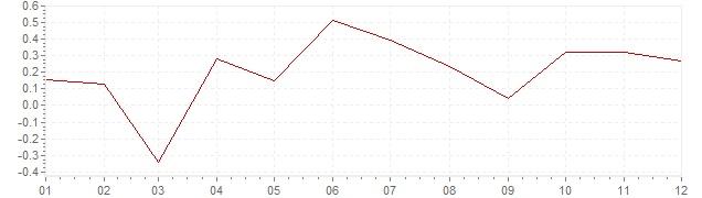 Graphik - harmonisierte Inflation Schweden 2014 (HVPI)