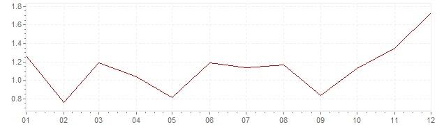 Chart - harmonised inflation Sweden 2016 (HICP)