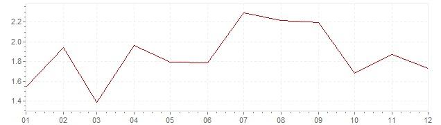 Grafiek - geharmoniseerde inflatie Zweden 2017 (HICP)